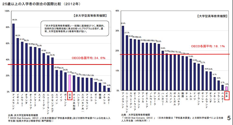 25歳以上の入学者の国際比較